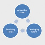 Managing talent within organizations