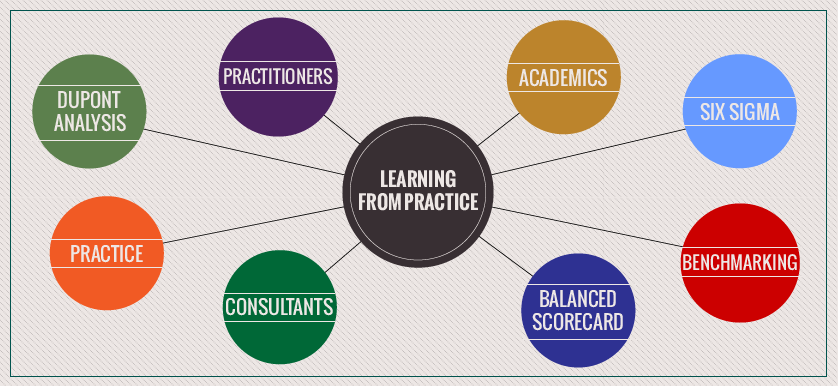 The importance of learning from practice