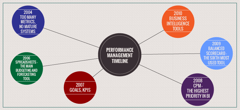 Performance Management – a story told through key survey figures and statistics