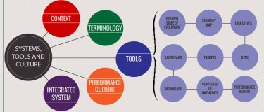 Good practice in performance management – integrated, systemic and cultural