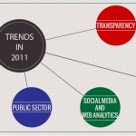 6 Performance Management trends in 2011