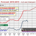 Economic forecasting – not an exact science. The Bank of England Forecast