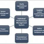 Which are the key steps to implementing an Individual Performance Management System?