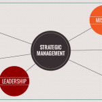 Vision statements as strategic management tools – Historical overview