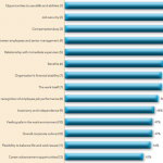 What drives employee satisfaction?