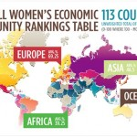 Women's Economic Opportunity Index – a tool for improving the economic performance of human society