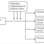 Workaholism and Performance