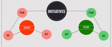 Working with initiatives in PM – Check and Act vs. Study and Act