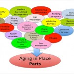 Community indicators for sustainable aging in place