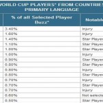 World Cup South Africa 2010 – most buzzed players in the social media