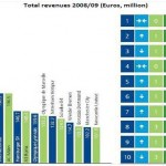 """The financial performance of the world's top football clubs – a """"Deloitte Football Money League"""" special report"""