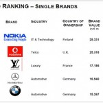 eurobrand 2010: LVMH Group, Nokia and Vodafone, Europe's top valuable brand corporations