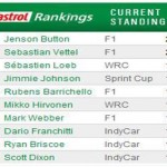 The best driver in the world – Castrol Driver Rankings for Formula 1 – Nascar – WRC