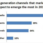 Tech marketers' expectations as return of their investment – Top marketing priorities for 2010