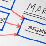 Marketing program performance appraisal: from baseline to incremental sales