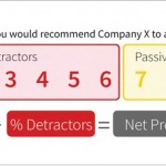 Net Promoter Score Data Gathering in Practice