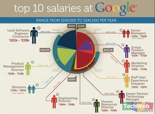 Performance Magazine salary-google - Performance Magazine