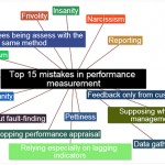 Top 15 most common mistakes in Performance Measurement