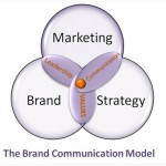 Marketing performance: measuring brand equity