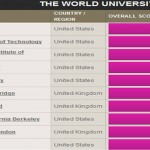 The Times Higher Education World University Rankings 2010-2011
