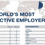 2010 top 50 most attractive employers in the world